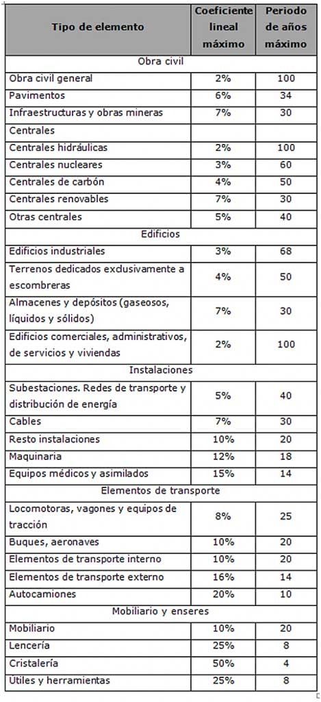 tabla amortizaciones