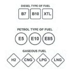 Nuevo etiquetado según el tipo de combustible